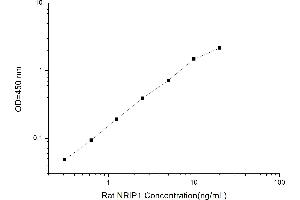 Image no. 1 for Nuclear Receptor Interacting Protein 1 (NRIP1) ELISA Kit (ABIN1116232)