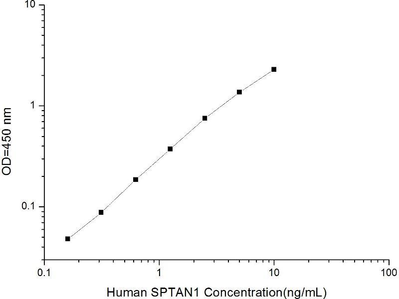 Spectrin alpha Chain, Brain (SPTAN1) ELISA Kit (2)