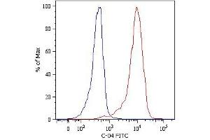 Flow Cytometry (FACS) image for anti-Keratin 18 (KRT18) antibody (FITC) (ABIN192045)