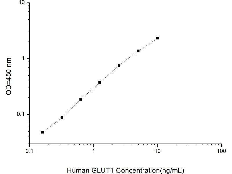 Solute Carrier Family 2 (Facilitated Glucose Transporter), Member 1 (SLC2A1) ELISA Kit (2)