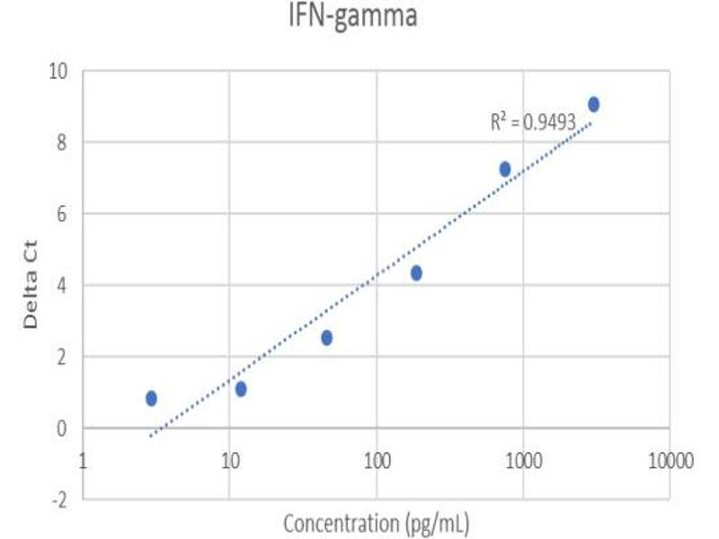 Image no. 2 for Interferon gamma (IFNG) IQ-ELISA Kit (ABIN5680028)