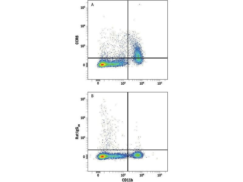 Flow Cytometry (FACS) image for anti-CCR8 抗体 (Chemokine (C-C Motif) Receptor 8) (AA 1-355) (PE) (ABIN4895443)
