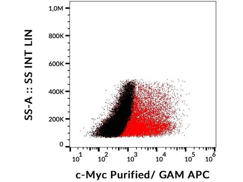 Flow Cytometry (FACS) image for anti-V-Myc Myelocytomatosis Viral Oncogene Homolog (Avian) (MYC) (C-Term) antibody (ABIN302092)