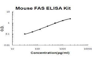 Image no. 1 for Fas (TNF Receptor Superfamily, Member 6) (FAS) ELISA Kit (ABIN6719757)