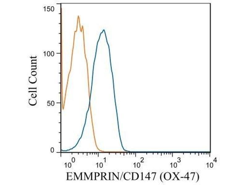 Flow Cytometry (FACS) image for anti-Basigin (Ok Blood Group) (BSG) antibody (ABIN4889984)