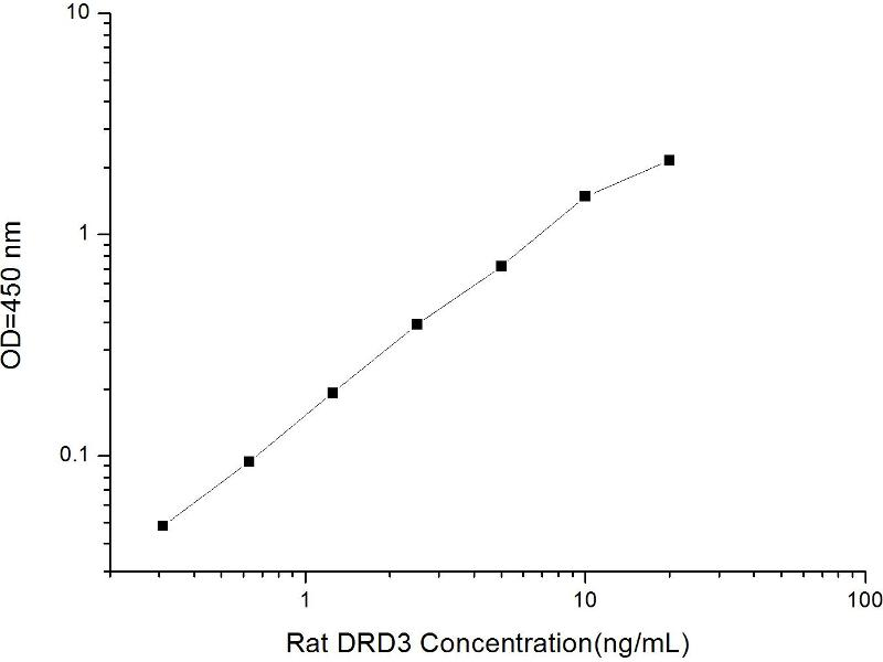 Dopamine Receptor D3 (DRD3) ELISA Kit (2)