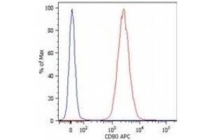 Flow Cytometry (FACS) image for anti-CD80 antibody (CD80)  (Allophycocyanin) (ABIN259746)