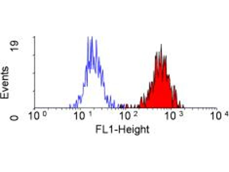 Flow Cytometry (FACS) image for anti-CR1 antibody (Complement Component Receptor 1 (CD35)) (ABIN2167393)