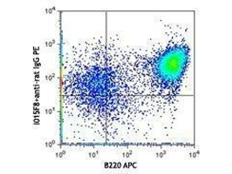 Flow Cytometry (FACS) image for anti-IL4 Receptor antibody (Interleukin 4 Receptor) (ABIN2664185)