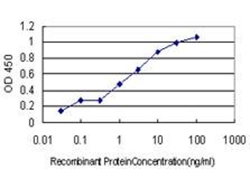 ELISA image for anti-GTP Cyclohydrolase 1 (GCH1) (AA 84-172), (partial) antibody (ABIN561018)