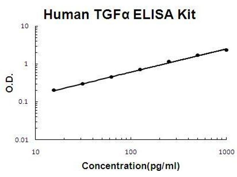Transforming Growth Factor, alpha (TGFA) ELISA Kit