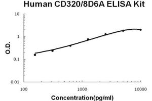 Image no. 1 for CD320 Molecule (CD320) ELISA Kit (ABIN1889407)