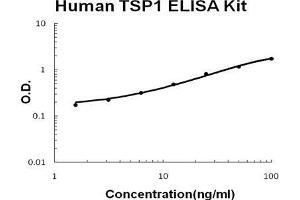 Image no. 1 for Thrombospondin 1 (THBS1) ELISA Kit (ABIN1672826)