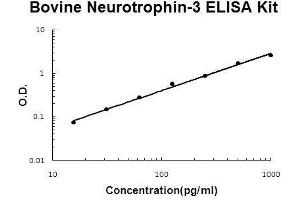 Image no. 1 for Neurotrophin 3 (NTF3) ELISA Kit (ABIN5510554)