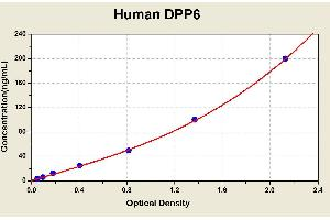 Image no. 2 for Dipeptidyl-Peptidase 6 (DPP6) ELISA Kit (ABIN1114644)