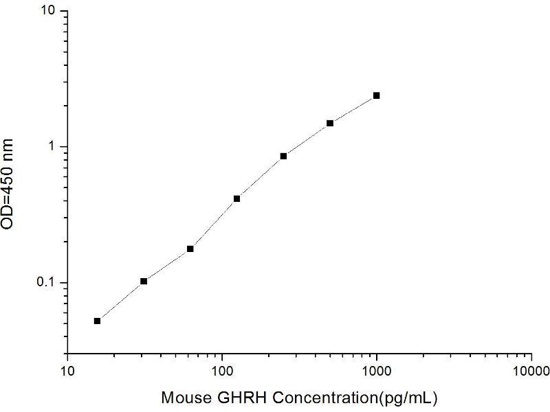 Growth Hormone Releasing Hormone (GHRH) ELISA Kit (2)