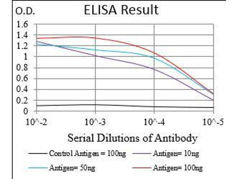 ELISA image for anti-Regulatory Associated Protein of MTOR, Complex 1 (RPTOR) (AA 874-1009) antibody (ABIN1724920)