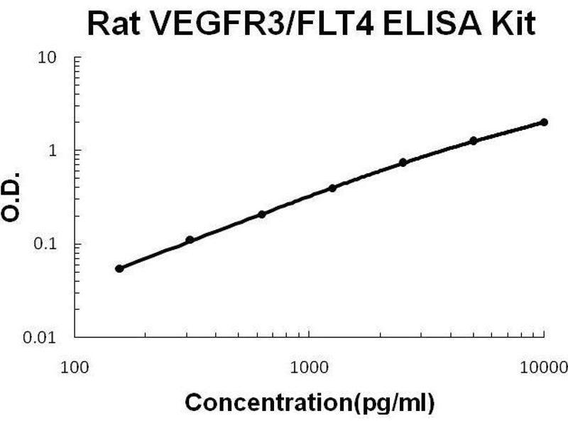 Fms-Related Tyrosine Kinase 4 (FLT4) ELISA Kit