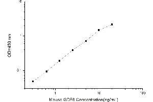 Image no. 1 for Growth Differentiation Factor 6 (GDF6) ELISA Kit (ABIN1115079)