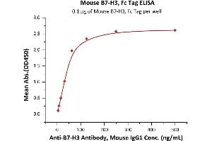 Image no. 1 for CD276 (CD276) (AA 29-244) protein (Fc Tag) (ABIN4949156)
