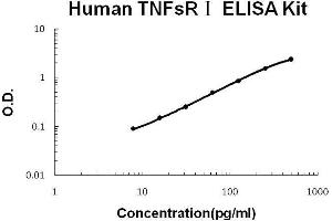 Image no. 1 for Soluble Tumor Necrosis Factor Receptor Type 1 (sTNF-R1) ELISA Kit (ABIN921076)