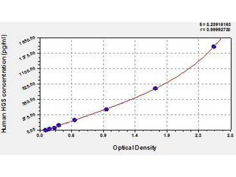 Hepatocyte Growth Factor-Regulated tyrosine Kinase Substrate (HGS) ELISA Kit