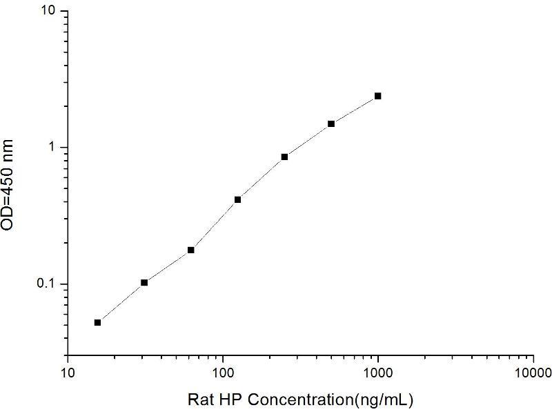 Haptoglobin (HP) ELISA Kit (2)