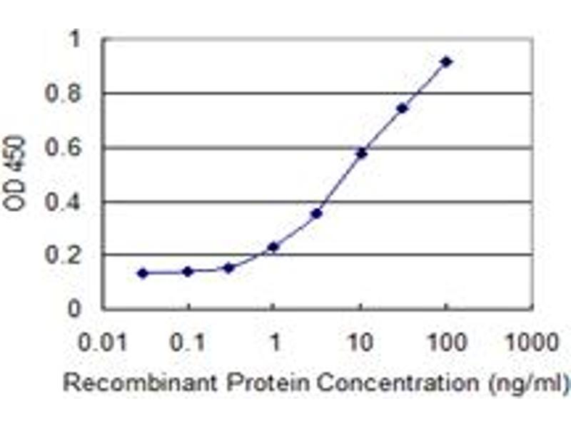 ELISA image for anti-Inhibitor of kappa Light Polypeptide Gene Enhancer in B-Cells, Kinase beta (IKBKB) (AA 3-120), (partial) antibody (ABIN516986)