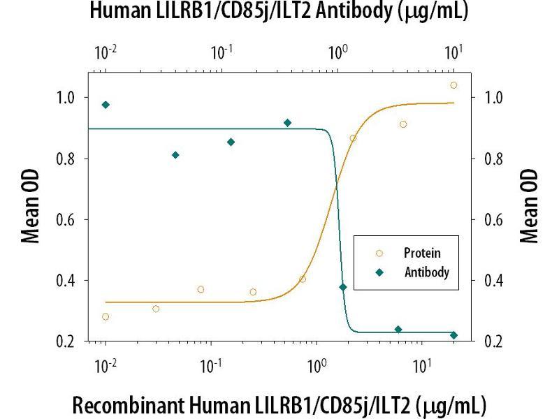 Neutralization (Neut) image for anti-Leukocyte Immunoglobulin-Like Receptor, Subfamily B (With TM and ITIM Domains), Member 1 (LILRB1) (AA 24-458) antibody (ABIN4899825)