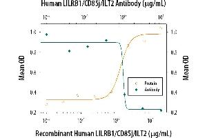 Neutralization (Neut) image for anti-Leukocyte Immunoglobulin-Like Receptor, Subfamily B (With TM and ITIM Domains), Member 1 (LILRB1) (AA 24-458) antibody (ABIN4899825)