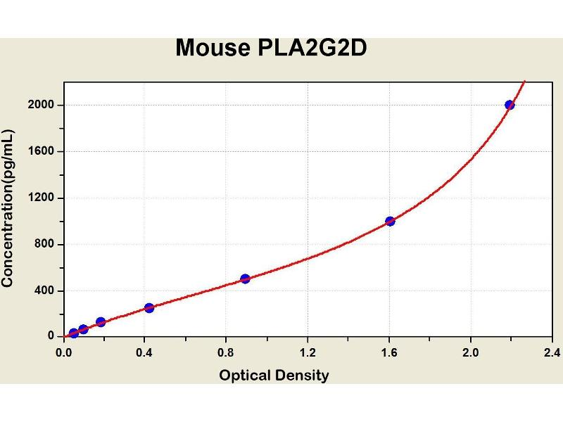 phospholipase A2, Group IID (PLA2G2D) ELISA Kit