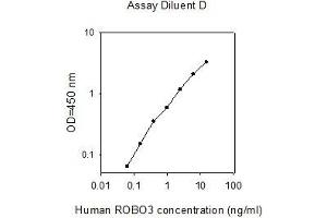 Image no. 1 for Roundabout, Axon Guidance Receptor, Homolog 3 (Drosophila) (ROBO3) ELISA Kit (ABIN4884368)