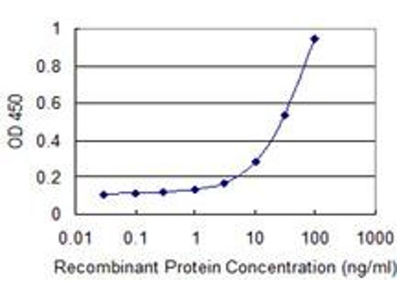 ELISA image for anti-PSTPIP1 antibody (Proline-serine-threonine Phosphatase Interacting Protein 1) (AA 1-416) (ABIN522488)