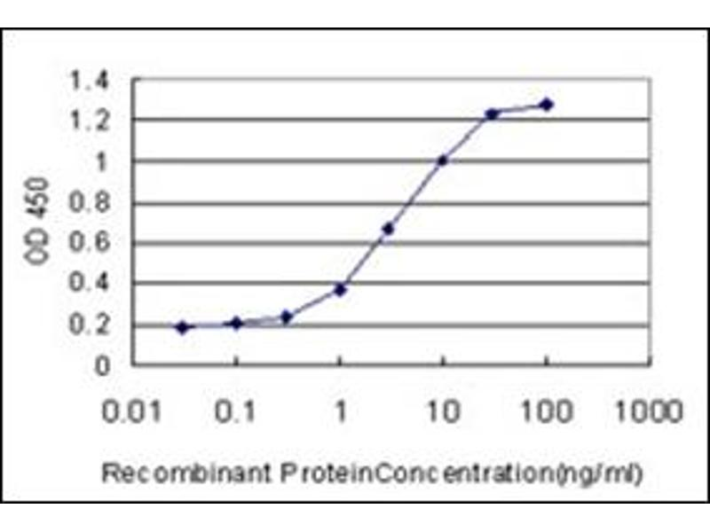 ELISA image for anti-Aryl Hydrocarbon Receptor Nuclear Translocator (ARNT) (AA 1-110) antibody (ABIN782335)