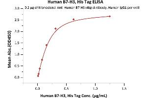 Image no. 1 for CD276 (CD276) (AA 29-245) protein (His tag) (ABIN2870607)
