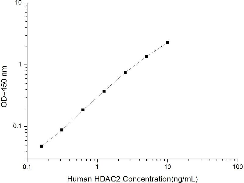 Histone Deacetylase 2 (HDAC2) ELISA Kit (2)