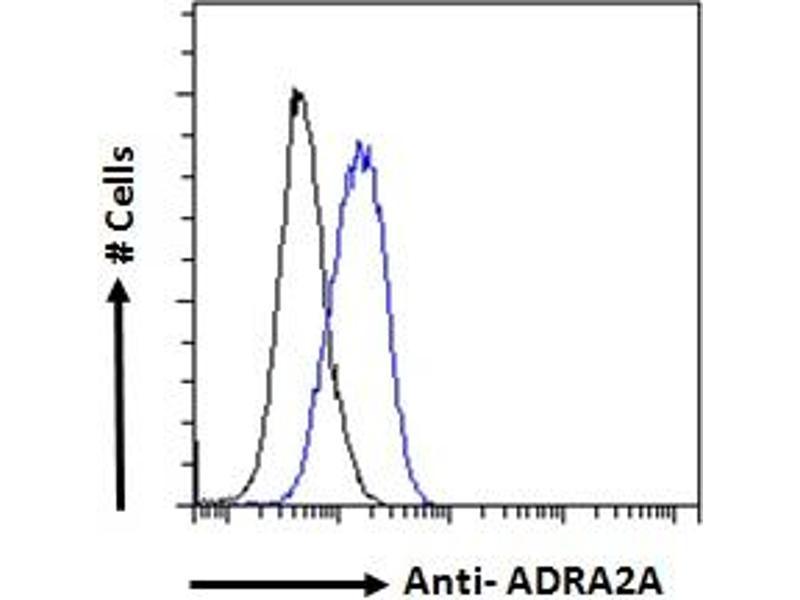 Flow Cytometry (FACS) image for anti-Adrenergic, alpha-2A-, Receptor (ADRA2A) (Internal Region) antibody (ABIN185577)