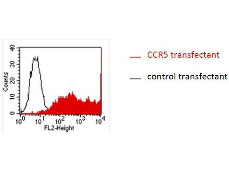 Flow Cytometry (FACS) image for anti-CCR5 Antikörper (C-C Chemokine Receptor Type 5) (ABIN1381740)