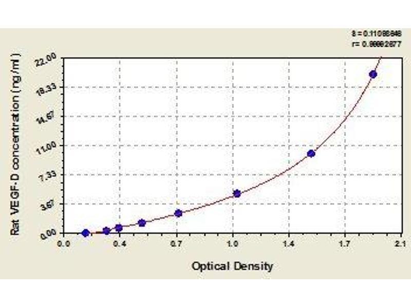 C-Fos Induced Growth Factor (Vascular Endothelial Growth Factor D) (Figf) ELISA Kit