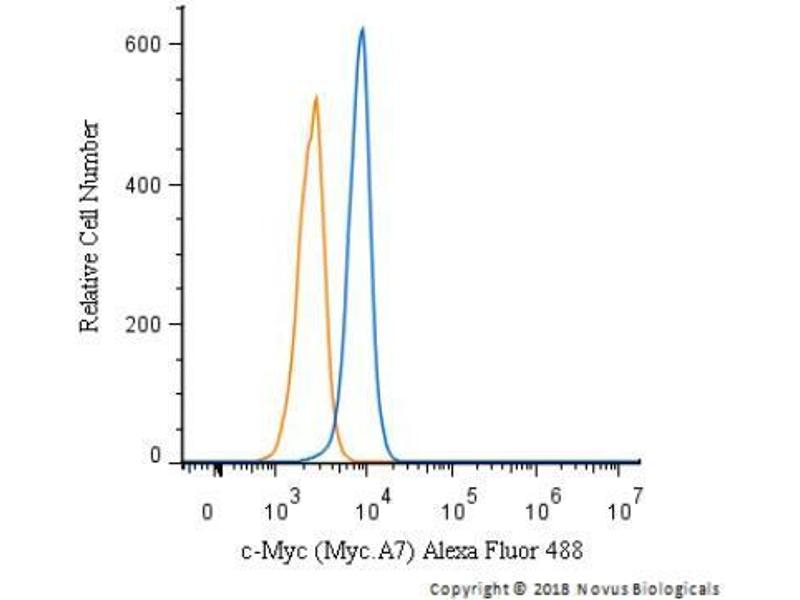 Flow Cytometry (FACS) image for anti-V-Myc Myelocytomatosis Viral Oncogene Homolog (Avian) (MYC) antibody (ABIN4285695)