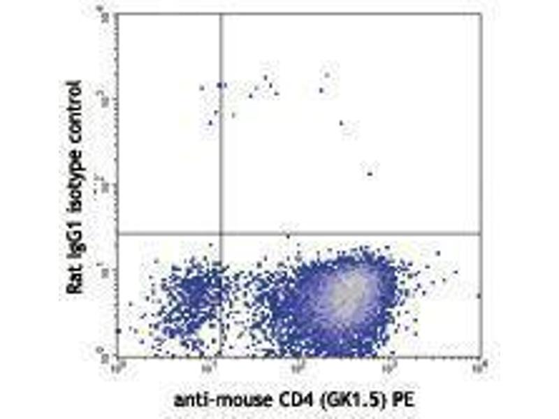 Flow Cytometry (FACS) image for anti-IL9 antibody (Interleukin 9)  (APC) (ABIN2658797)