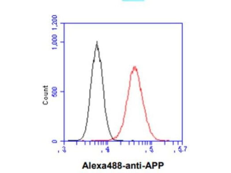 Flow Cytometry (FACS) image for anti-Amyloid beta (A4) Precursor Protein (APP) (AA 18-289) antibody (ABIN316048)