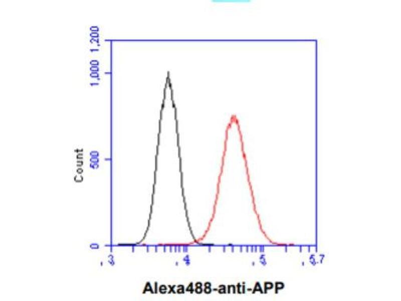 Flow Cytometry (FACS) image for anti-Amyloid beta (A4) Precursor Protein (APP) (AA 18-289) antibody (ABIN316048)