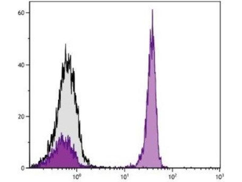 Flow Cytometry (FACS) image for anti-CD4 Molecule (CD4) antibody (PE) (ABIN440248)