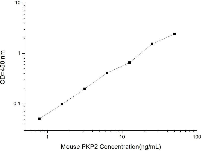 Plakophilin 2 (PKP2) ELISA Kit
