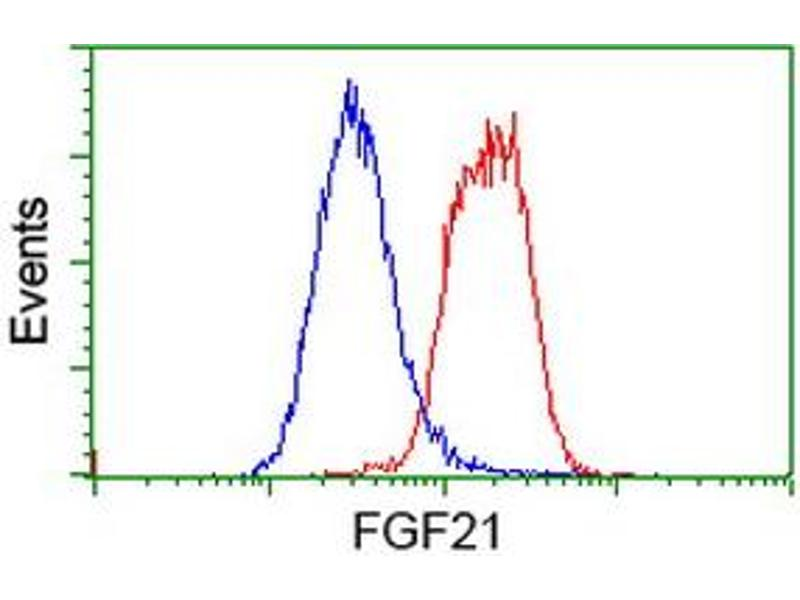 Flow Cytometry (FACS) image for anti-FGF21 antibody (Fibroblast Growth Factor 21) (AA 29-209) (ABIN2454535)