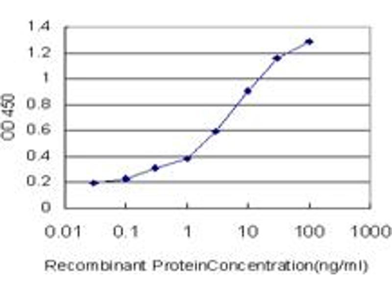 ELISA image for anti-Acyl-CoA Synthetase Long-Chain Family Member 1 (Acsl1) (AA 48-145), (partial) antibody (ABIN515508)