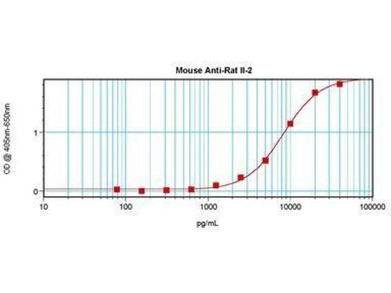 image for anti-IL2 antibody (Interleukin 2) (ABIN465098)