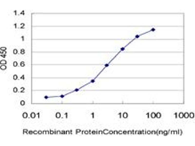 ELISA image for anti-Aryl Hydrocarbon Receptor (AHR) (AA 721-820), (partial) antibody (ABIN513203)