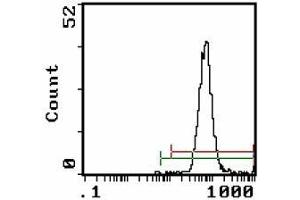 Image no. 1 for anti-Complement Component 3a Receptor 1 (C3AR1) (AA 63-8) antibody (FITC) (ABIN782446)